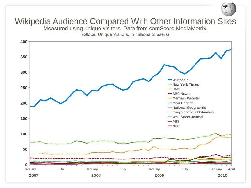 Sådan klarer Wikipedia sig sammenlignet med andre store informationskilder på nettet