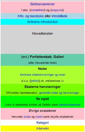 Overordnet retningslinje for opbygningen af danske Wikipedia-artikler